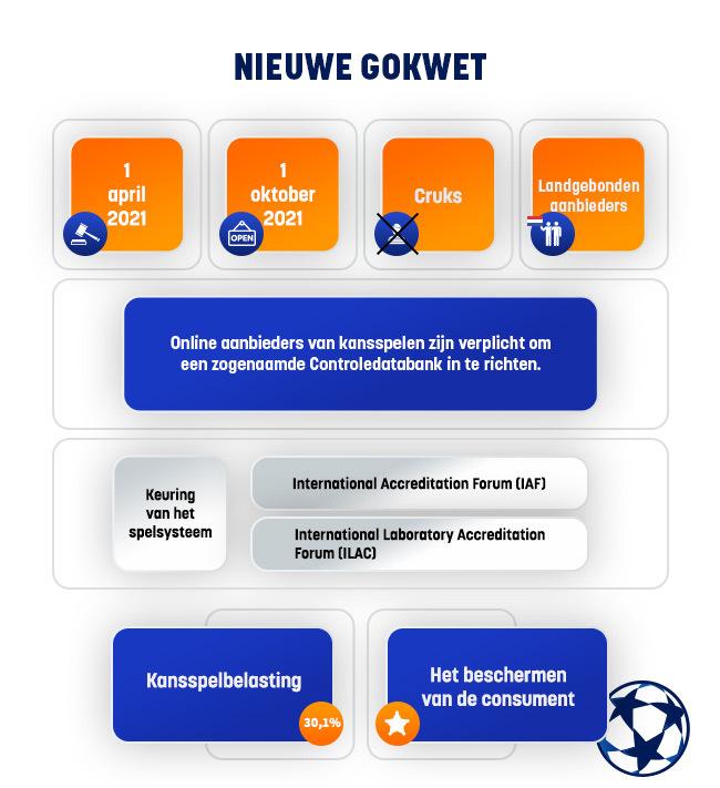 Nederlandse licentie: nieuwe gokwet 2021