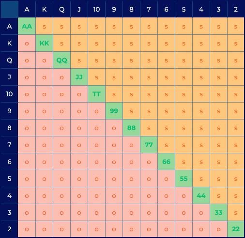 Hand Chart bij Poker - tabel