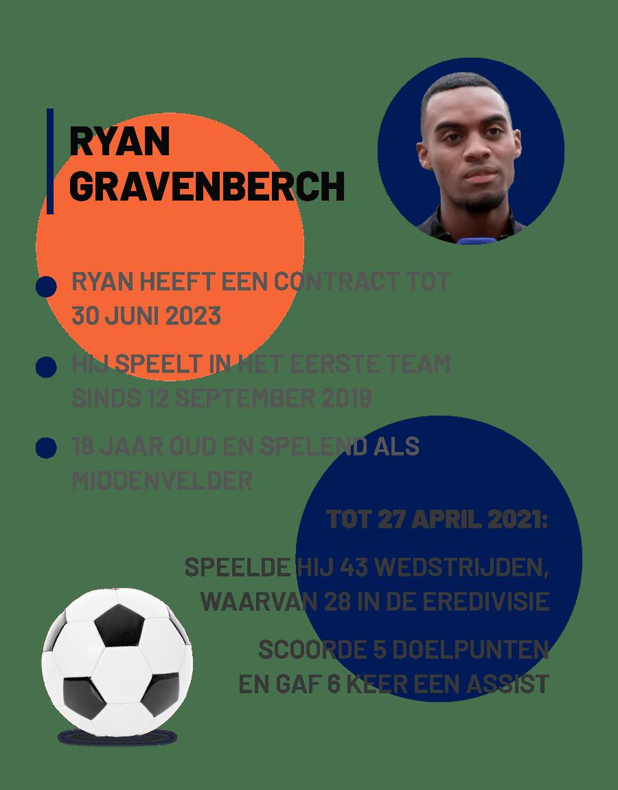 Ryan Gravenberch informatie en Statistieken