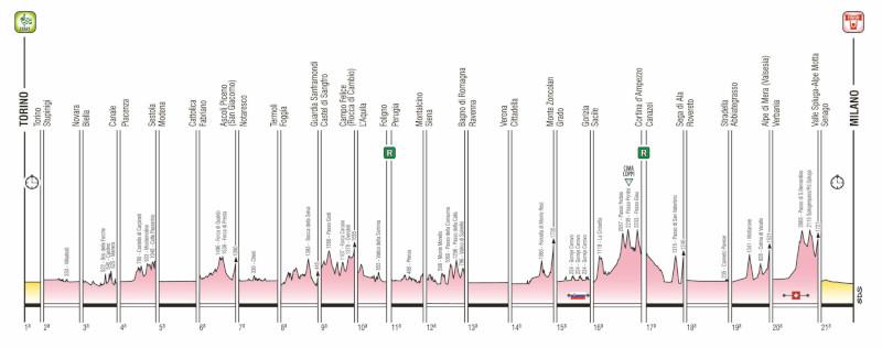 Giro d'italia 2021 etappe