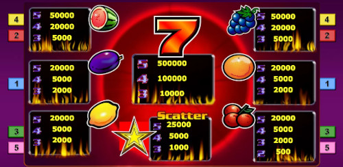 Sizzling Hot Slot Paytable